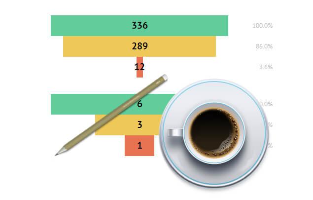 Создание воронок сайта и измерение конверсии за чашкой кофе без строчки кода