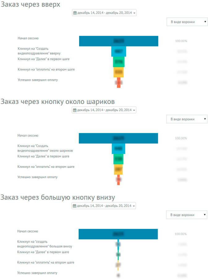 Анализ целевых кнопок на главной странице с помощью воронки