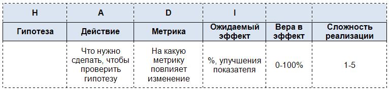 Таблица с гипотезами