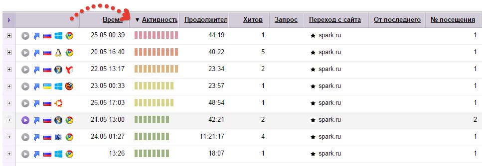 Вебвизор - фильтрация пользователей по активности