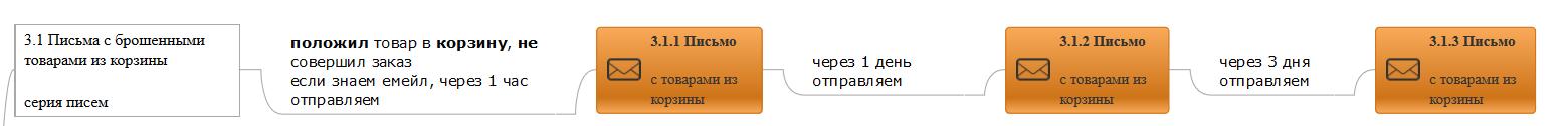триггерные рассылки - пример с брошенными корзинами