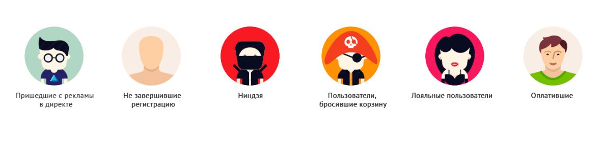 Триггерные рассылки - типы пользователей