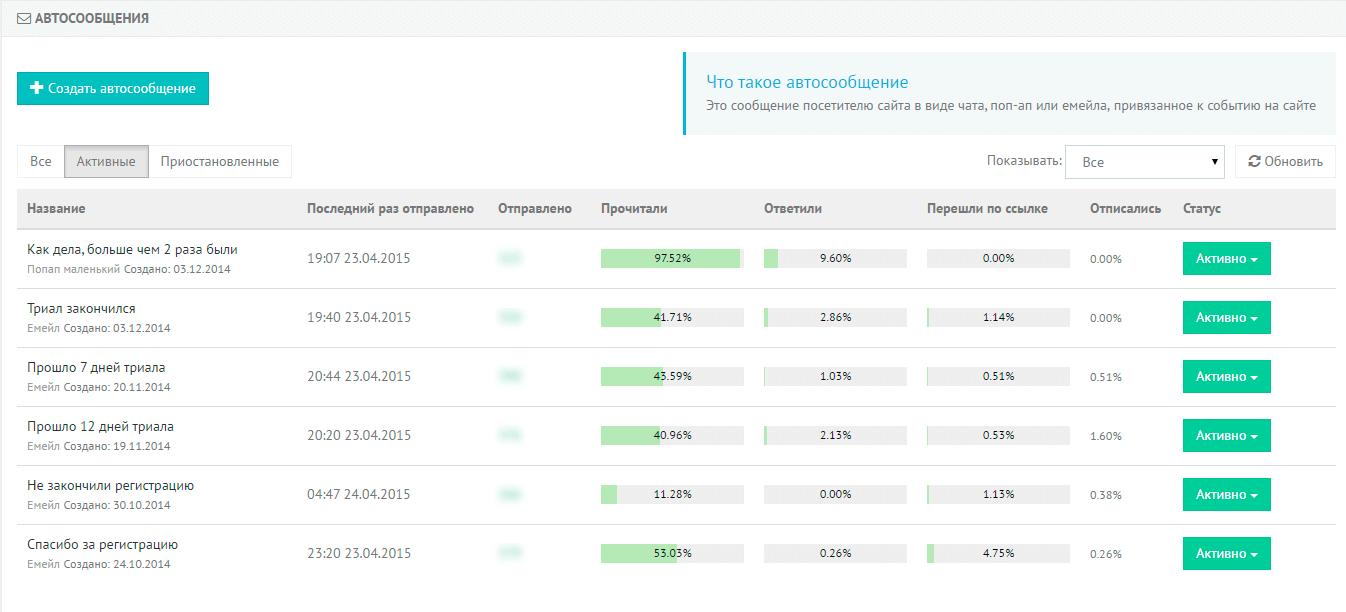 Сервисы для работы на Carrot quest - статистика по рассылкам