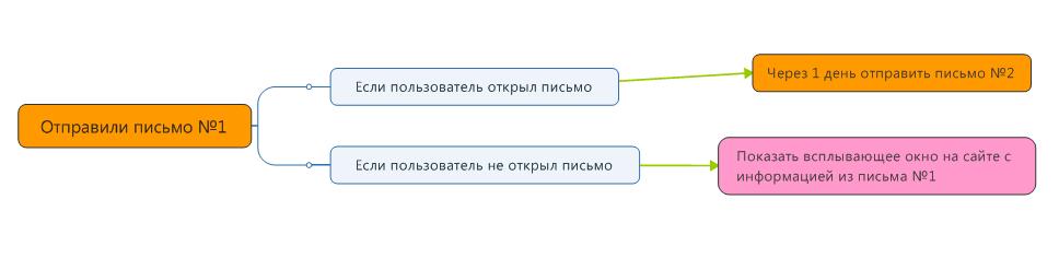 стандартный сценарий цепочки сообщений