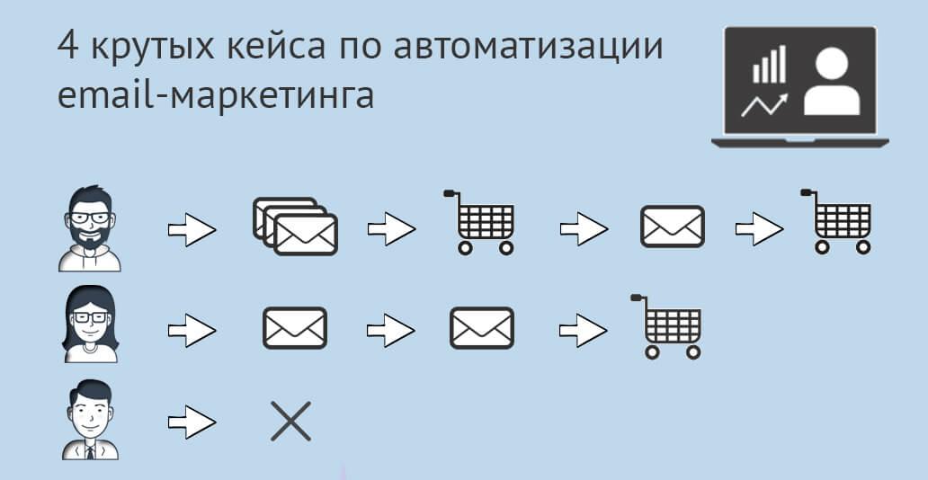 Автоматизация email-маркетинга. 4отличных примера