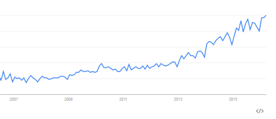 "2007-2016 запрос ""marketing automation"""