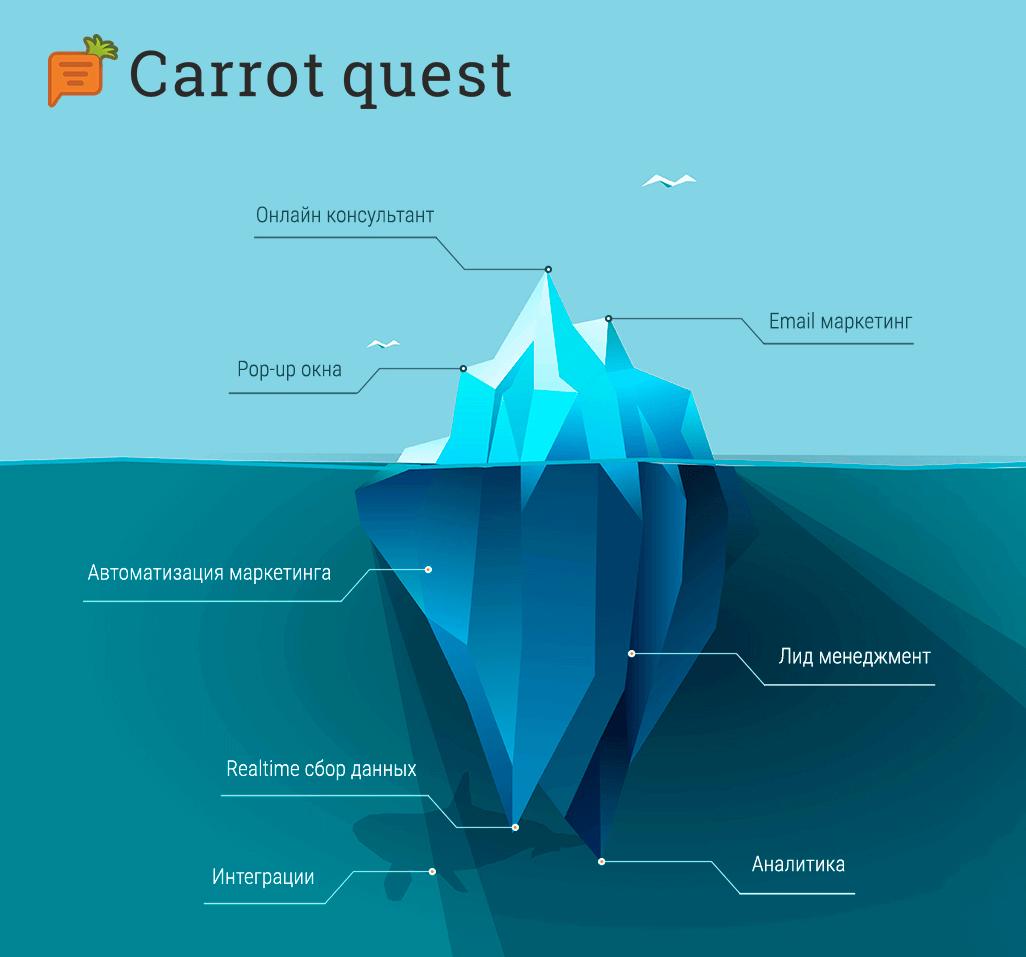 сервис Carrot Quest