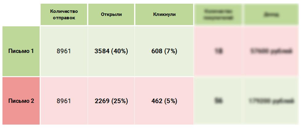 Статистика email рассылок