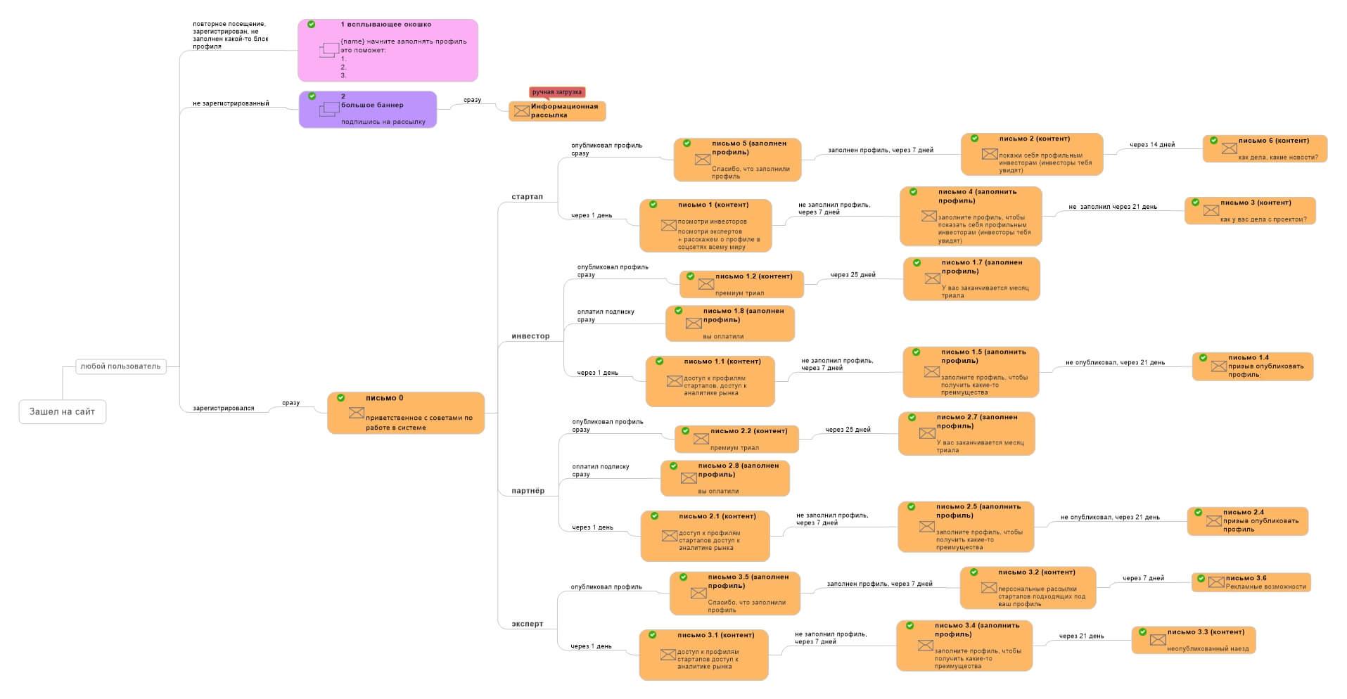 разветвленная карта коммуникаций InnMind
