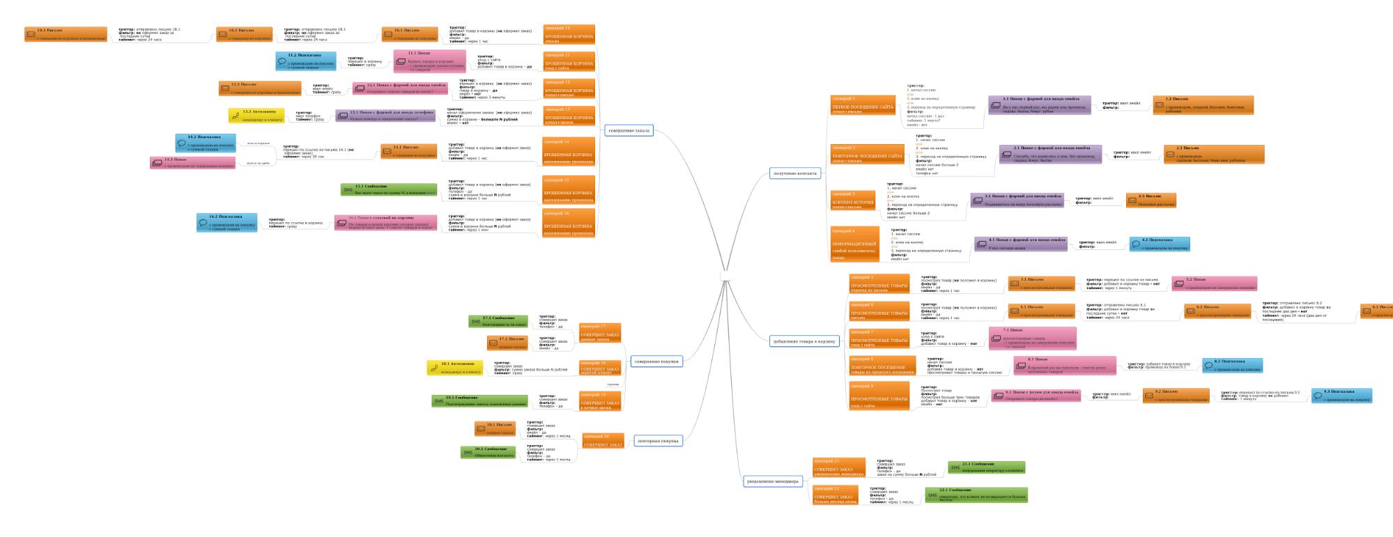 карта коммуникации