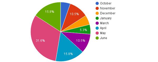контент-маркетинг - результаты