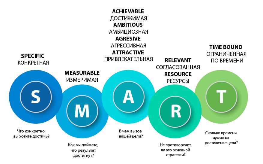 контент-маркетинг - цель