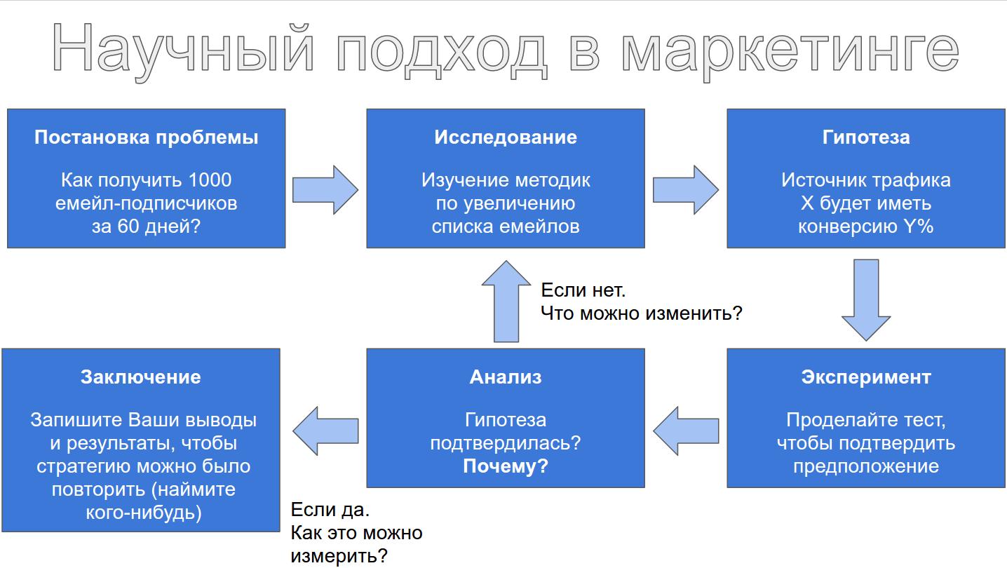 контент-маркетинг - подход
