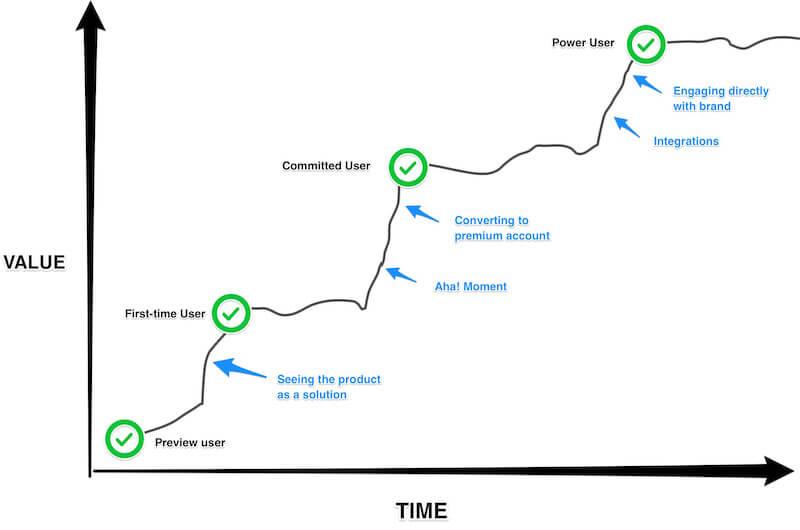 сегментация пользователей - жизненный цикл