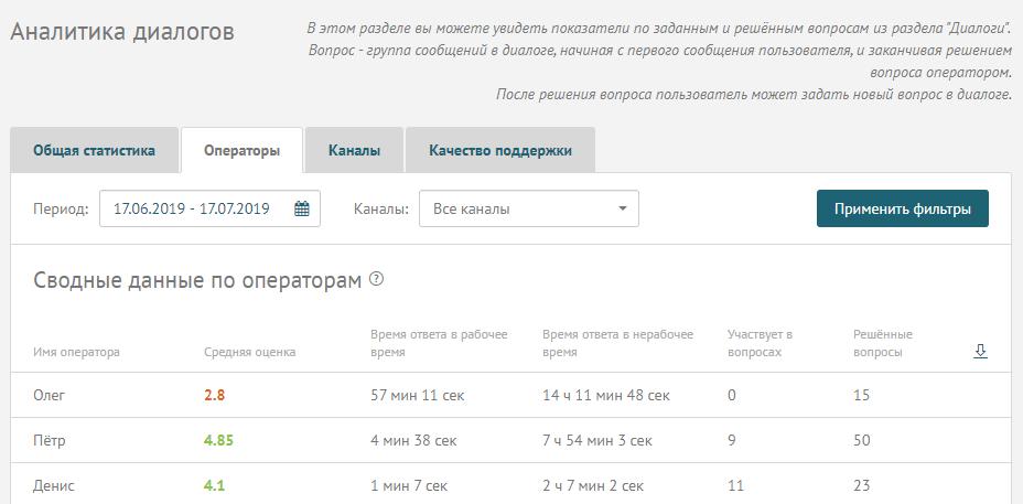 статистика по операторам