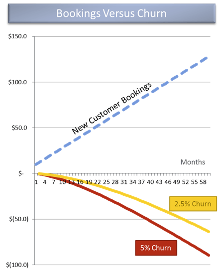 Отрицательный отток клиентов - Monthly recurring revenue mrr