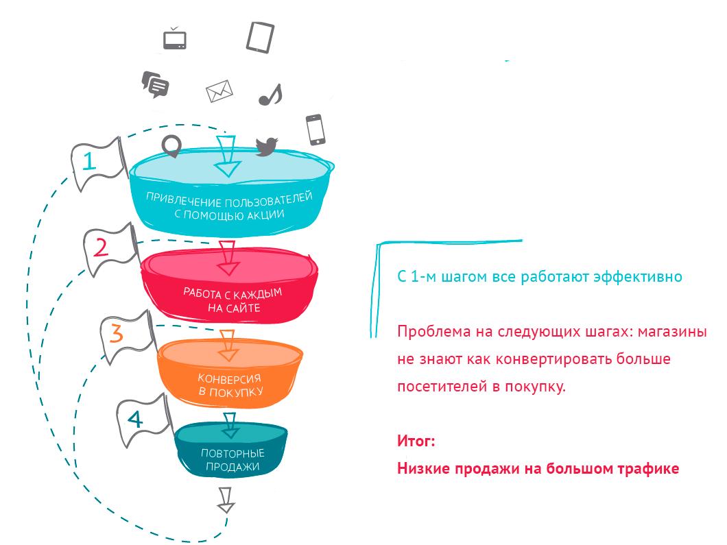 шаги User Journey: от привлечения пользователей с помощью акции до повторных продаж
