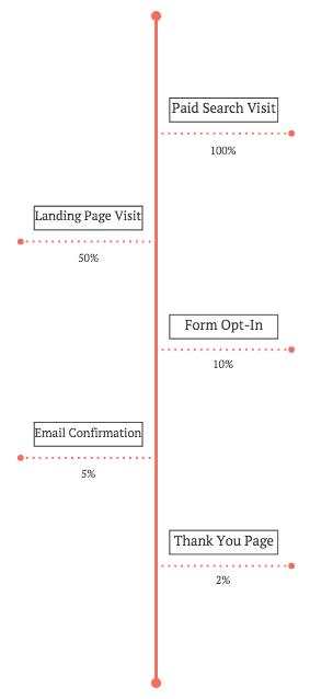 путь от страницы поиска до продажи