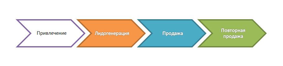 Схема действий клиента: привлечение - лидогенерация - продажа - повторная продажа