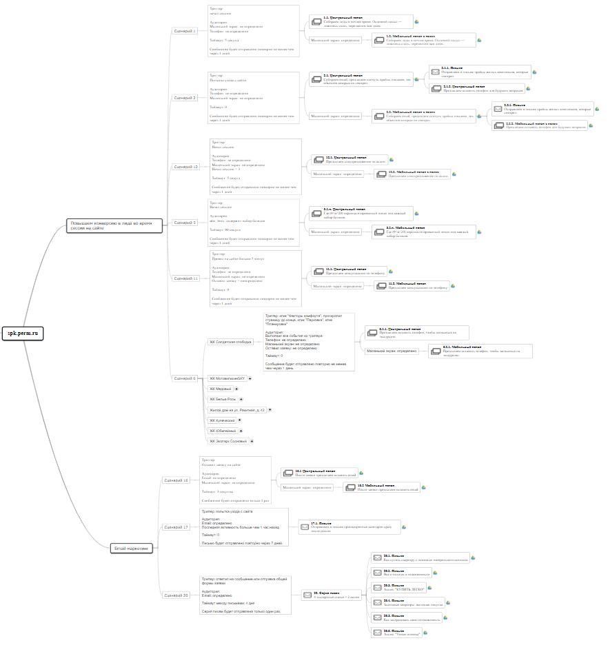 кейс увеличение конверсии - карта сценариев