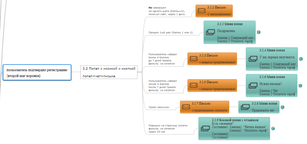 ветвь карты сценариев, отвечающая за решение задачи по возвращению и удержанию клиентов