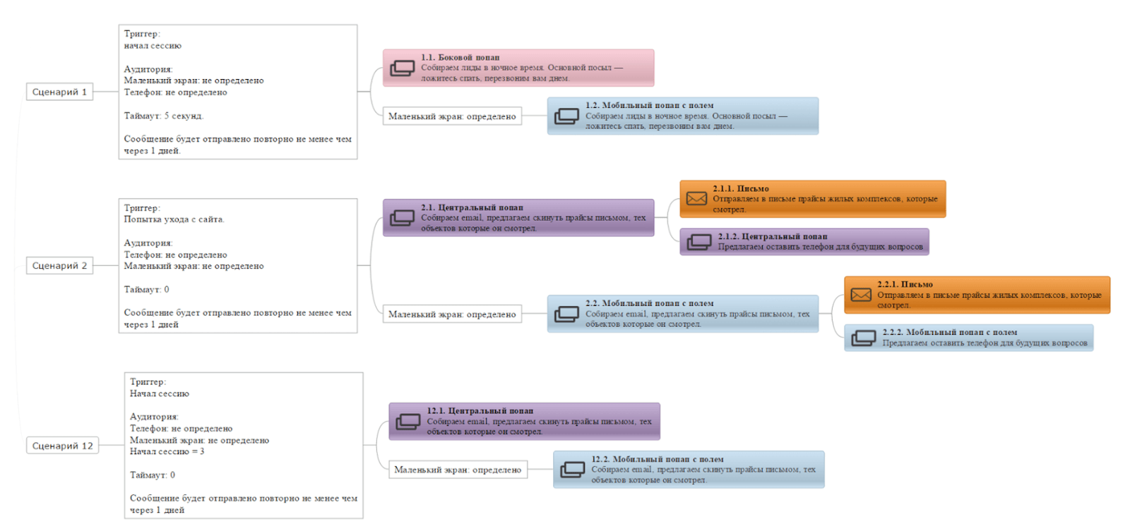 карта автоматизации маркетинга
