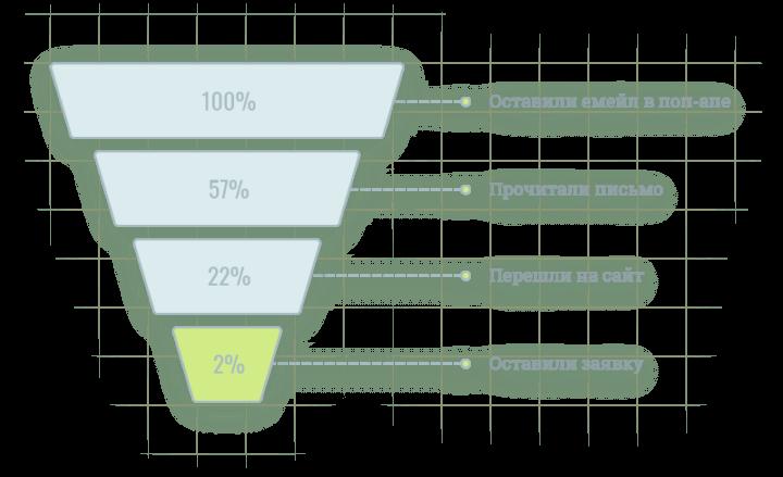 Анализ воронки по первому письму: 100% - оставили емейл в поп-апе, 57% - прочитали письмо, 22% - перешли на сайт, 2% - оставили заявку