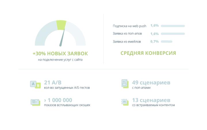 Результаты работы с Carrot quest: +30% новых заявок