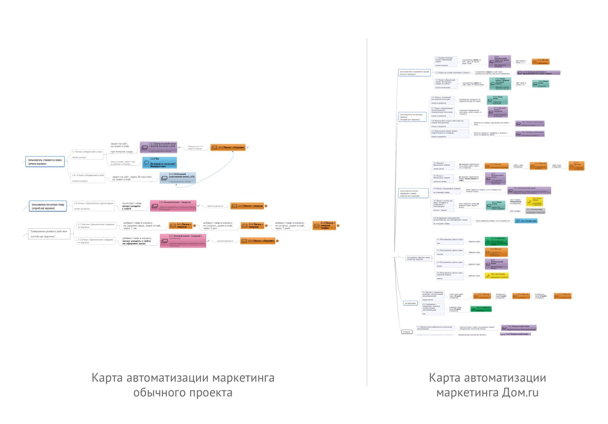Карта коммуникаций