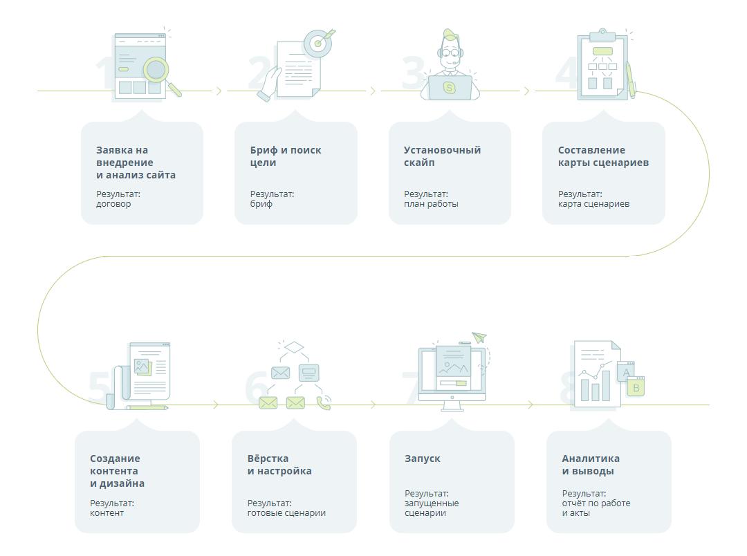 Внедрение автоматизации маркетинга - этапы