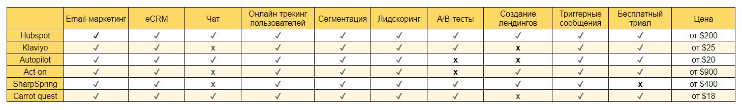 сводная таблица с основными фичами разных сервисов