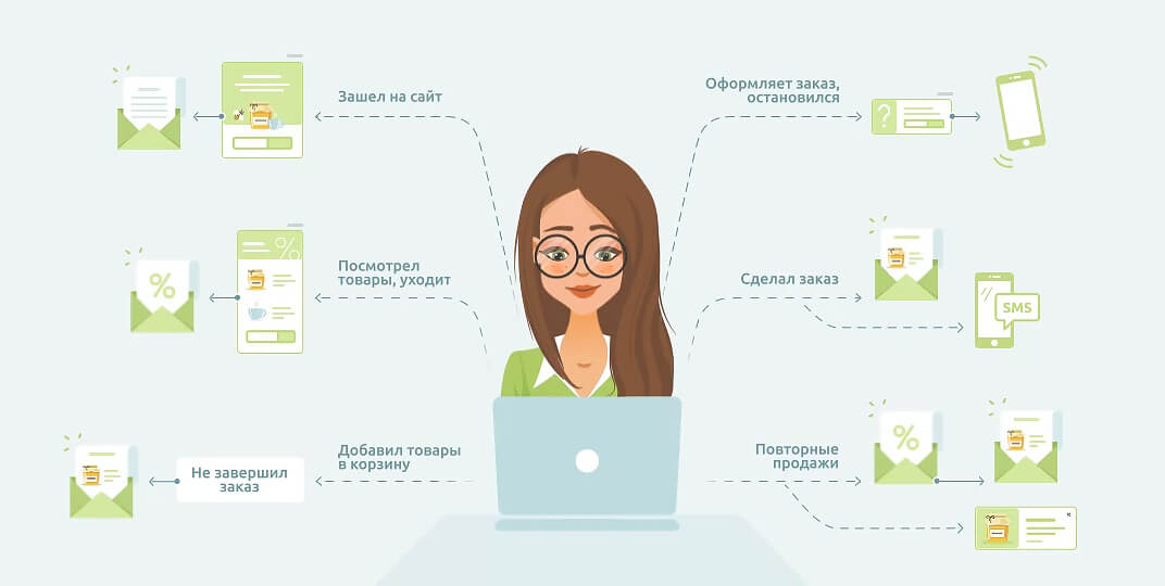 сервисы автоматизации маркетинга - Carrot quest