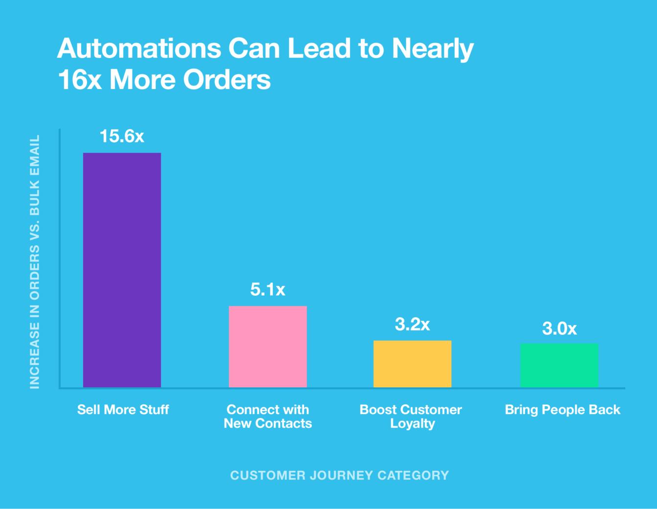 Автоматизация на каждый шаг пути пользователя