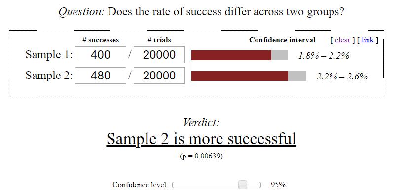Вариант б более успешный