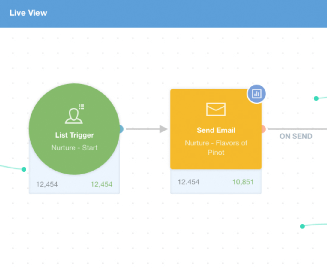 сервисы автоматизации маркетинга - Autopilot сценарии