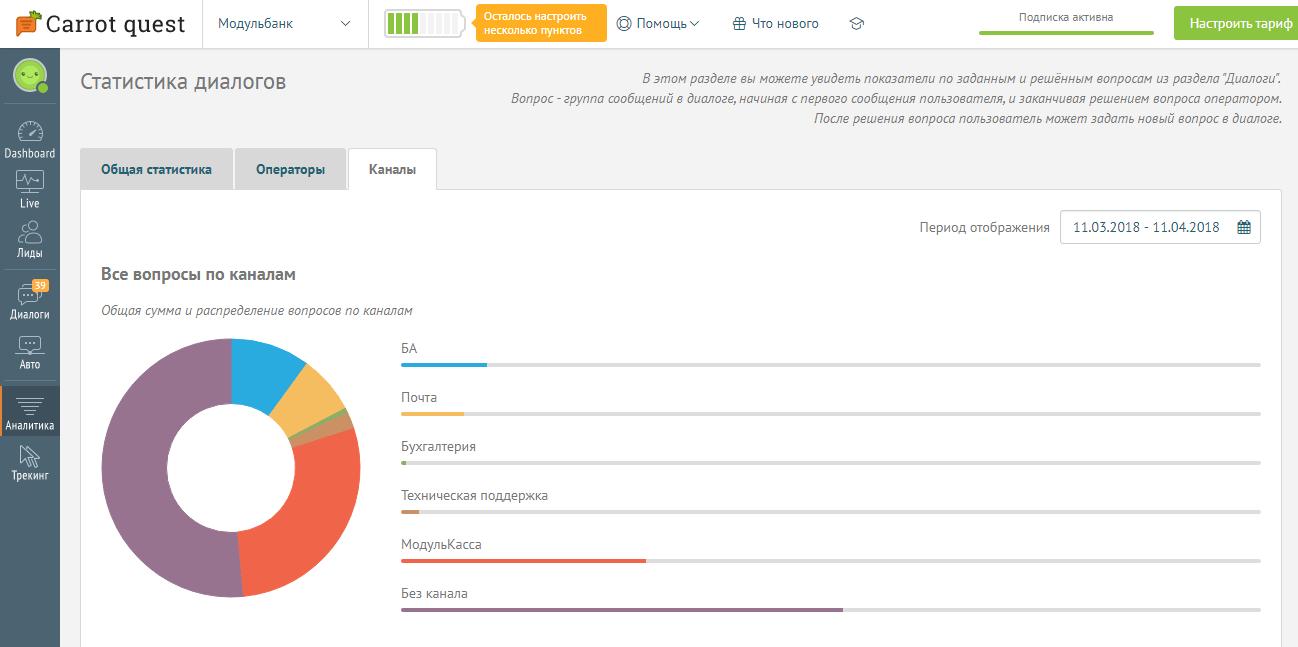 Статистика диалогов в Carrot quest