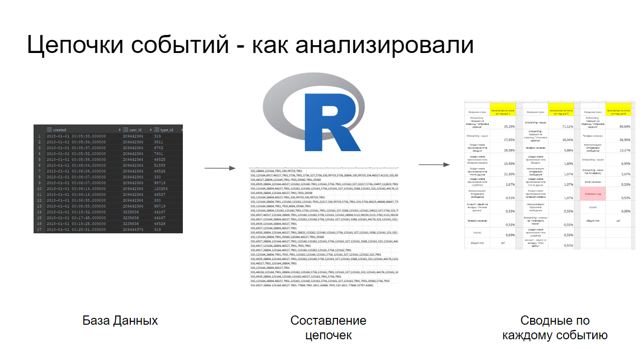 Анализ с помощью RStudio