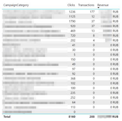 Пример таблицы в PowerBI
