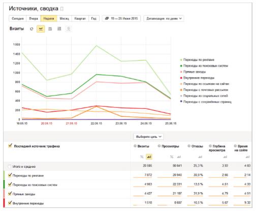 Отчет в Яндекс Метрике