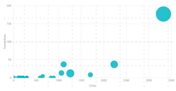 Пузырьковая диаграмма PowerBI