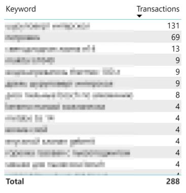 Ключевые слова транзакции