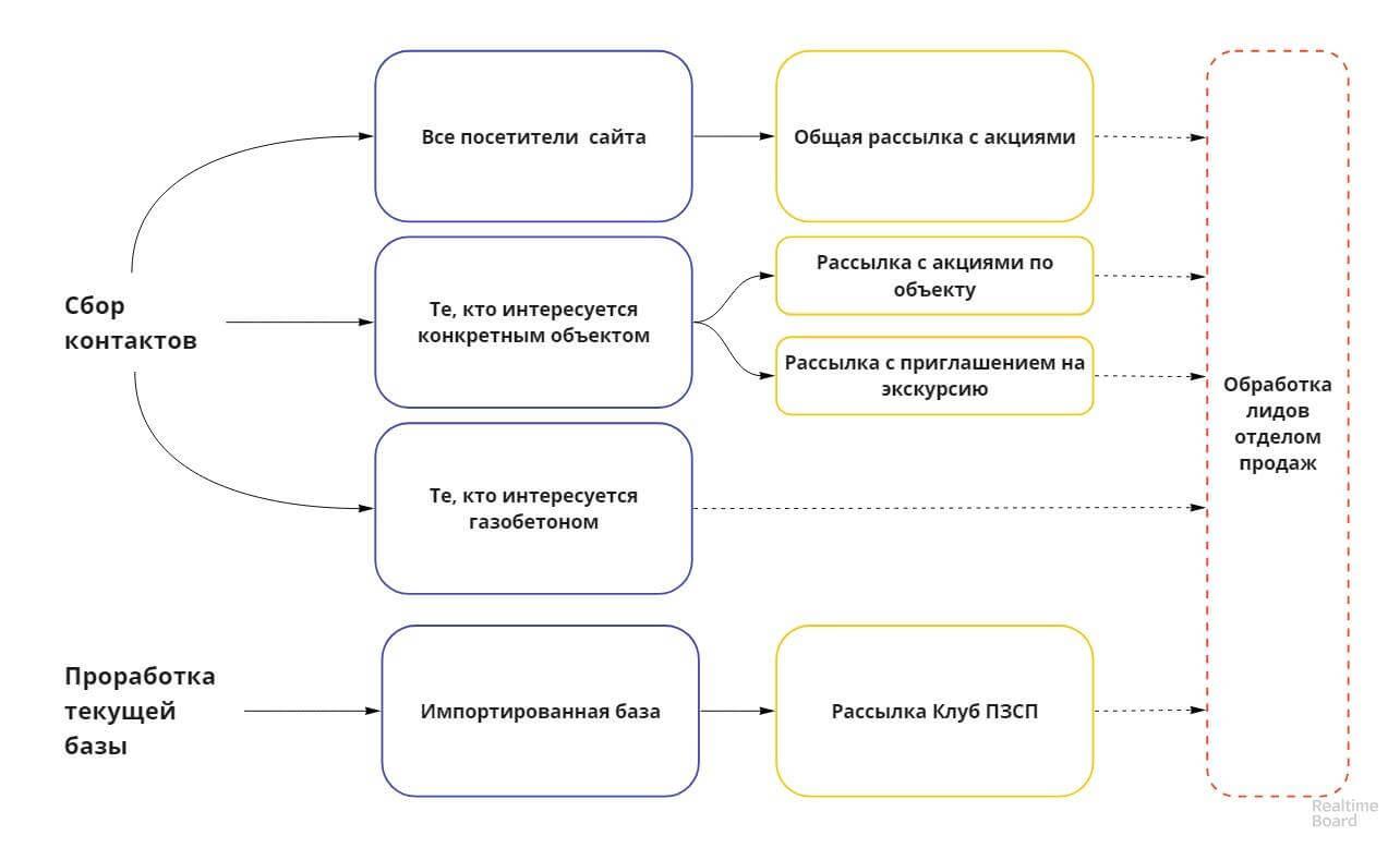 Лидогенерация для застройщика c помощью CarrotQuest, схема взаимодействия
