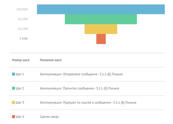 Статистика коммуникации по варианту Б: 56.28% прочитали сообщение, 25.54% перешли по ссылке в сообщении, 7.36% сделали заказ