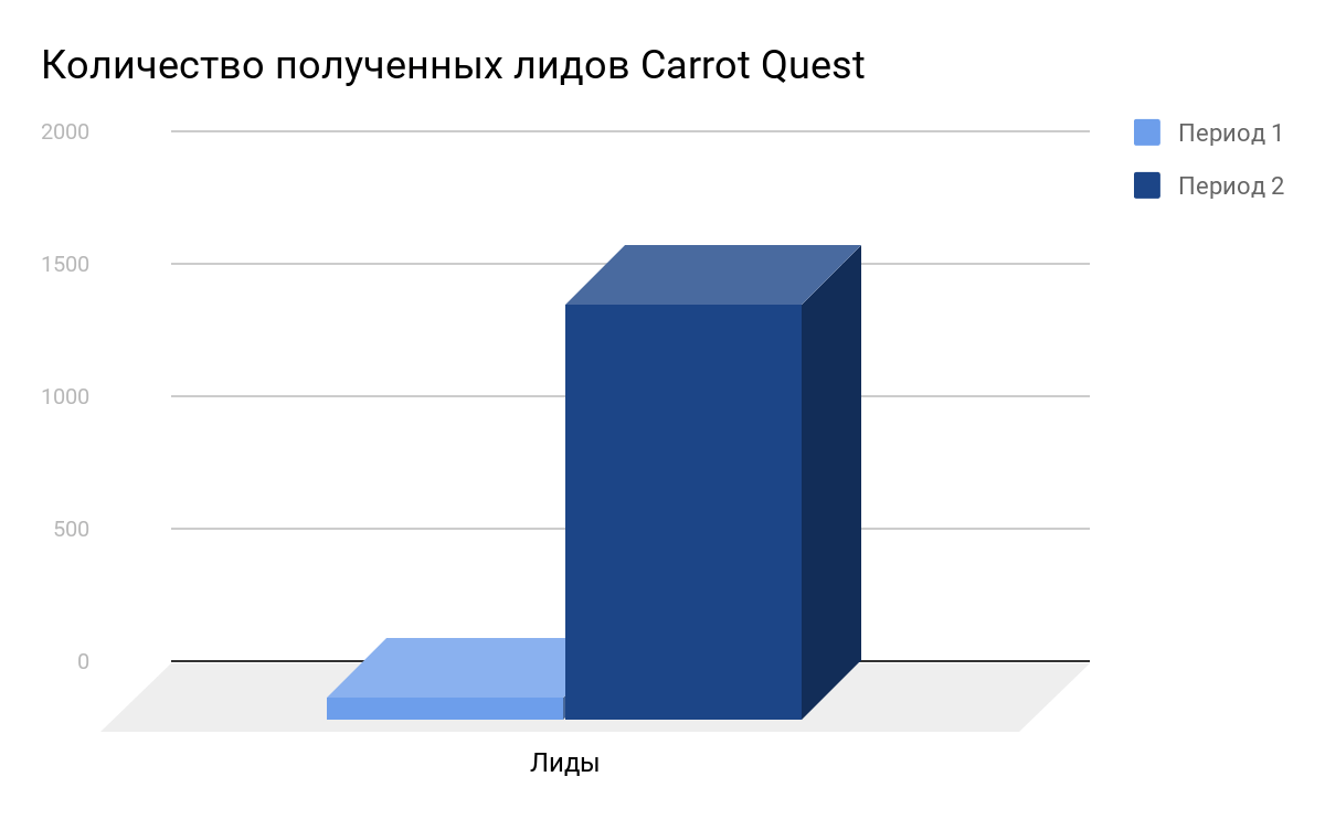 Количество полученных лидов CarrotQuest