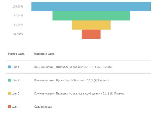 Статистика коммуникации по варианту А: 65.24% прочитали сообщение, 32.19% перешли по ссылке, 15.88% сделали заказ