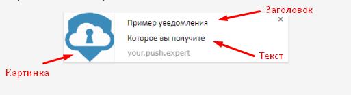 структура push-уведомлений