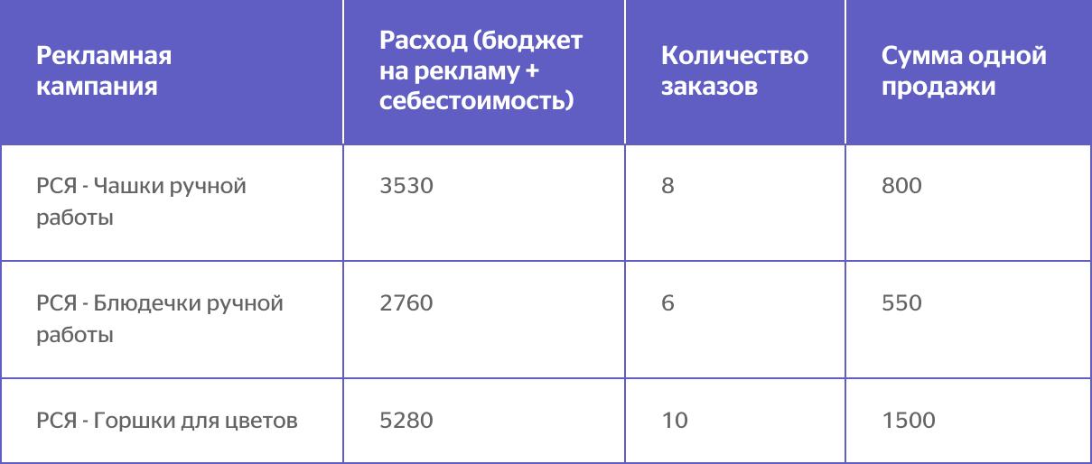 Статистика по трем рекламным кампаниям по трем показателям: расход, количество заказов, сумма одной продажи