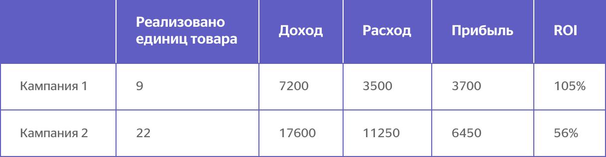 Результаты анализа метрик (реализовано, доход, расход, прибыль и ROI) по двум кампаниям