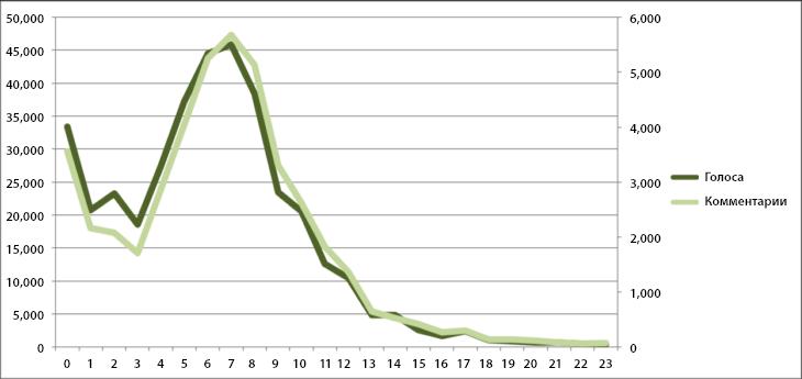 Статистика трафика по часам на Product Hunt