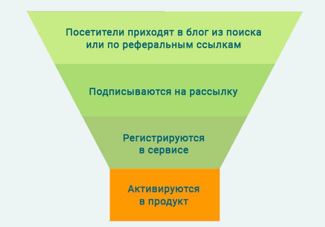 Воронка контент-маркетинга в продукте